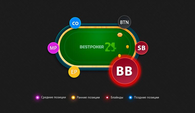 Большой блайнд в покере