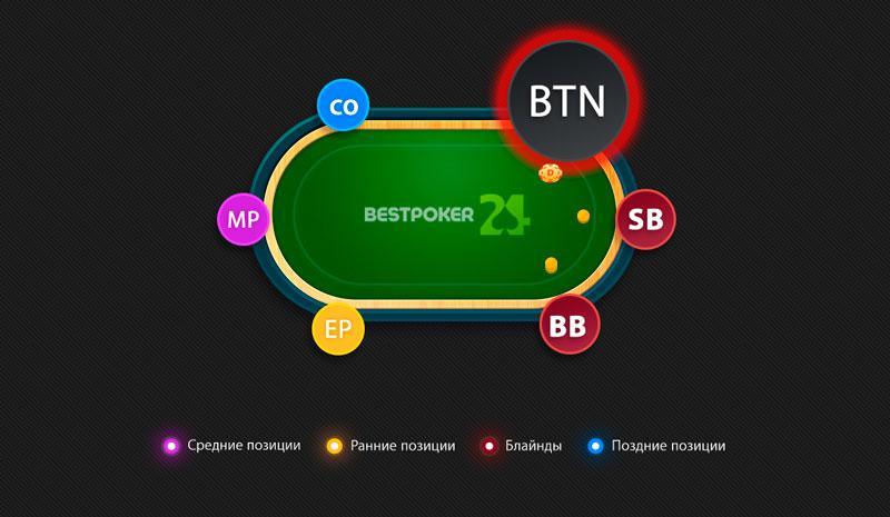Button позиция в покере