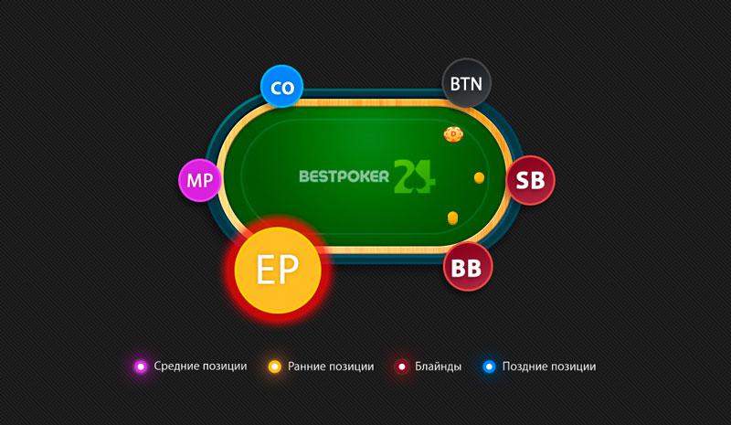 Ep ранняя позиция в покере