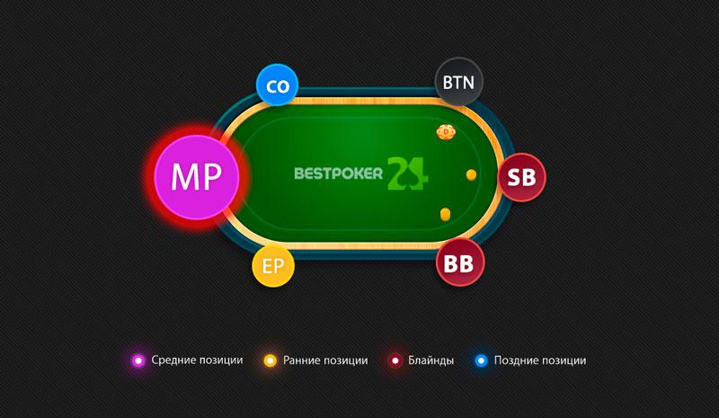 Средняя позиция в покере