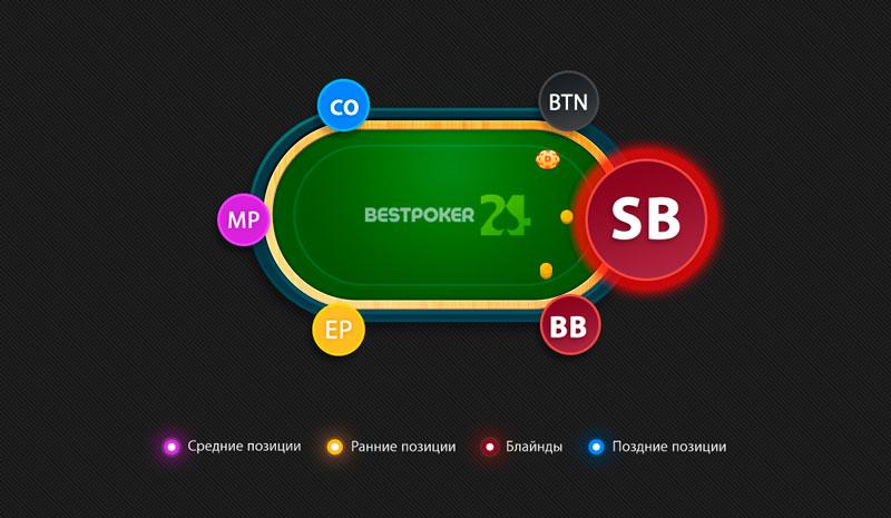 Малый Блайд позиция в покере