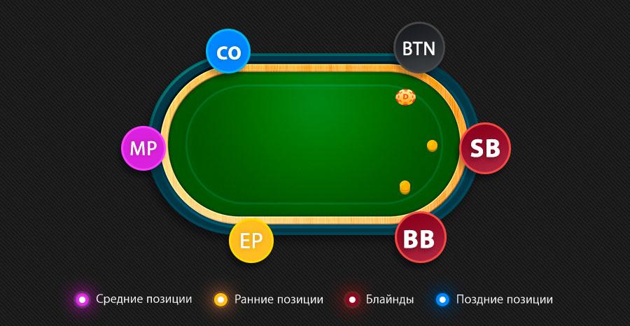 Ключ к победе – место за столом: как позиции в покере влияют на игру?